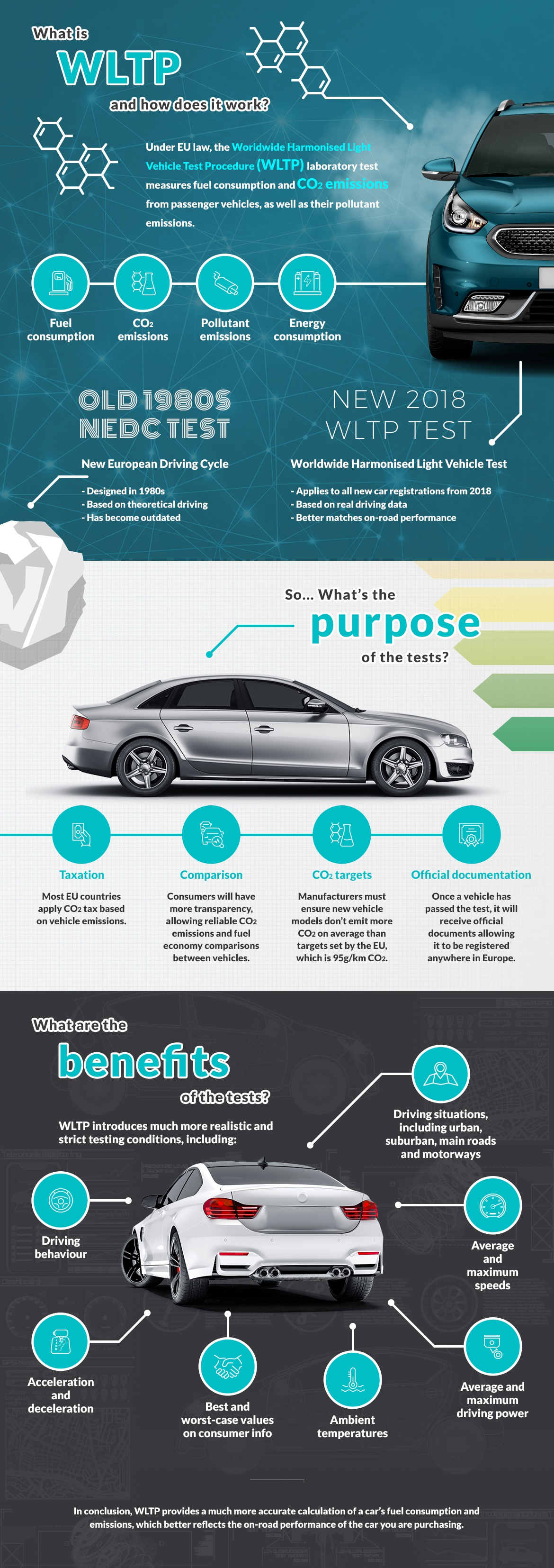 Infographic explaining what WLTP (Worldwide Harmonised Light Vehicle Test Procedure) is.